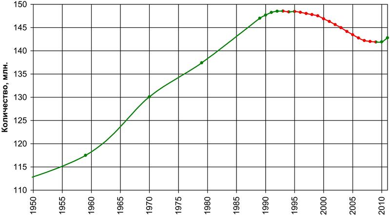 График 1. Численность населения России ...: songsolo.livejournal.com/77176.html